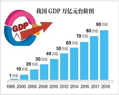 2018年中国经济总量新的台阶_台阶简笔画