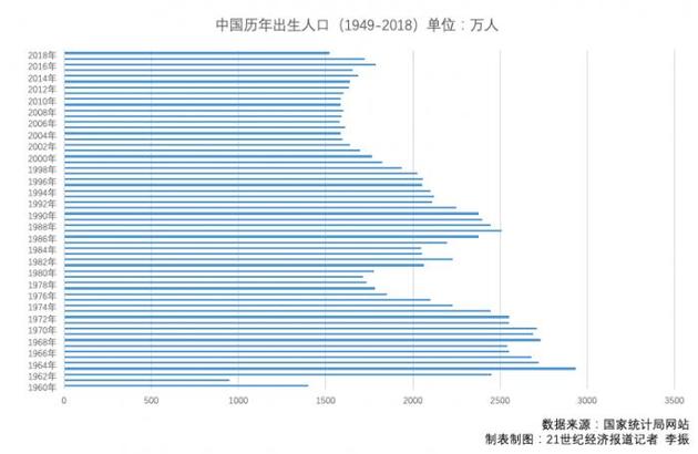 2018年出生的人口_全国2018年出生人口省市排名榜