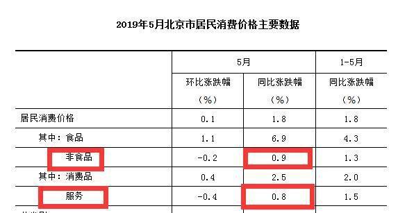 5月各地物价涨势如何?河北领涨全国 北京涨幅最小
