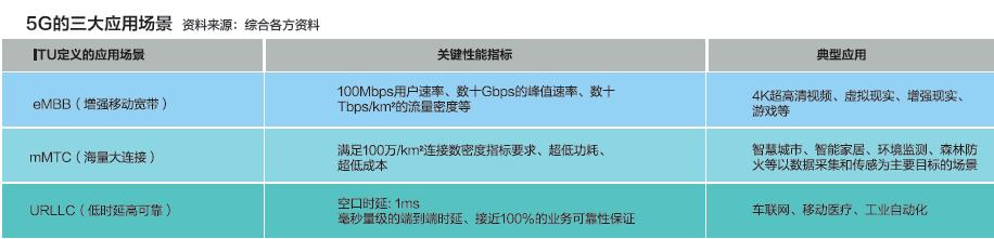 商用推进,5G车联网还有多远