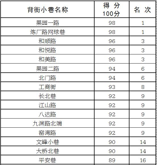 荆门2019年度创城专项整治考核报告出炉