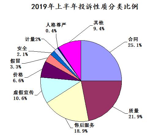 湖北省消委宣布上半年投诉环境 通讯处事、家用汽车成投诉热门