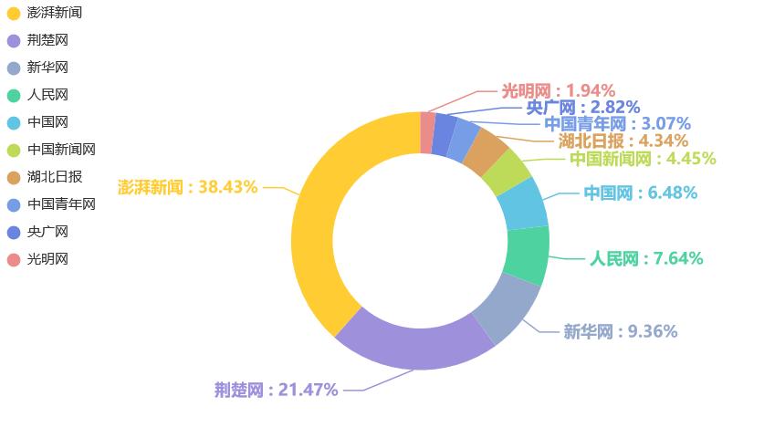 1号站代理开户 湖北医院传播指数榜第4期:抗疫表彰话题热度持续