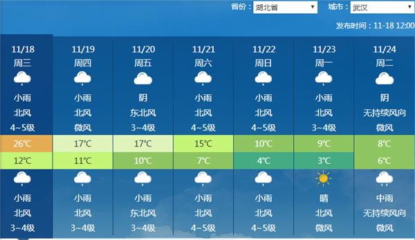 1号主管计划狂降18℃+9级风+雪,19日起汹涌寒潮袭湖北!低温阴雨持续10天