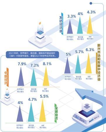 """国际机构何以对中国经济投下""""信任票"""""""