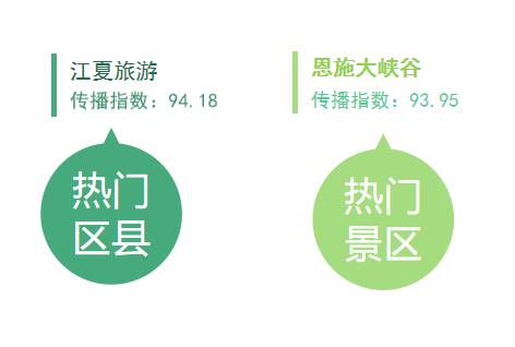 湖北旅游传播指数榜第5期:江夏旅游、恩施大峡谷热度居高