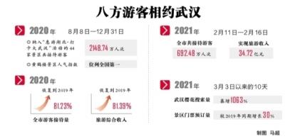 樱花季成全国旅游热门目的地   武汉文旅2021开门红