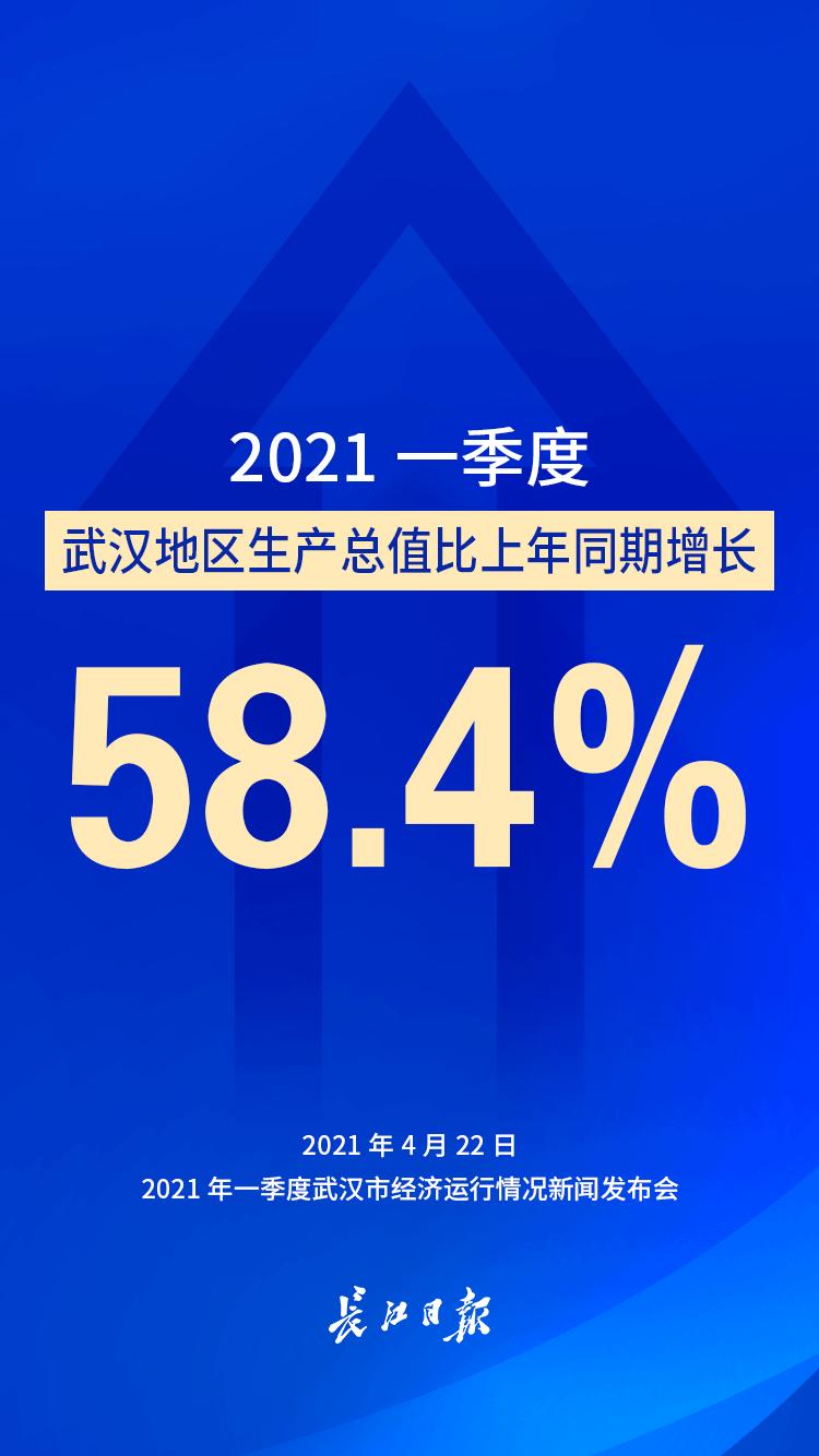 """开局漂亮!一季度武汉GDP比上年同期增长58.4%"""""""