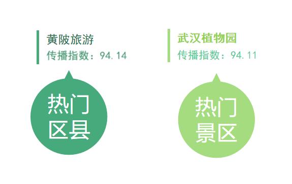 湖北旅游传播指数榜第6期:黄陂旅游、武汉植物园领先