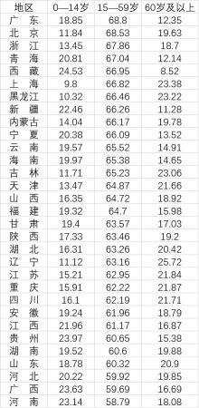 31省份劳动年龄人口占比:广东北京浙江居前三