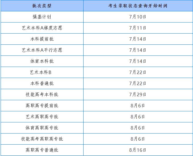 明起高考成绩陆续放榜!查分方式公布(图3)