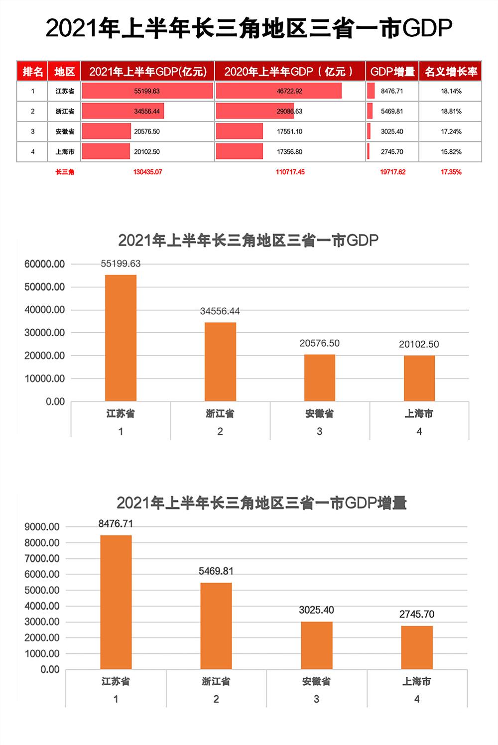 """长三角gdp_合肥""""突围""""长三角:迈入万亿GDP俱乐部,人口反超南京"""