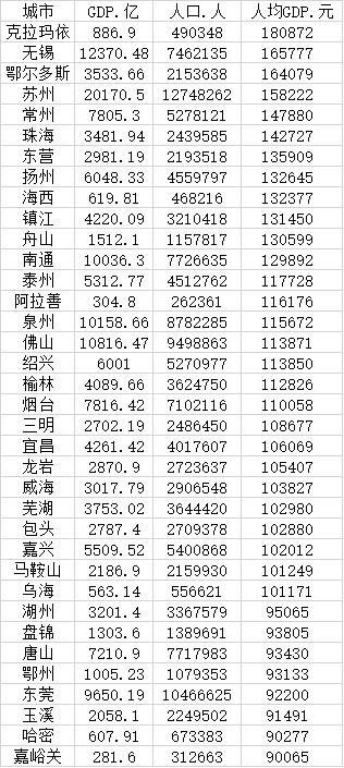 全国gdp人均排名_神木人均存款第一!2021百强县+陕西77县31区GDP排名出炉