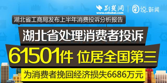 2016年上半年湖北省处理消费者投诉61501件  位居全国第三