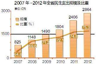 财政收入_财政收入稳步增长