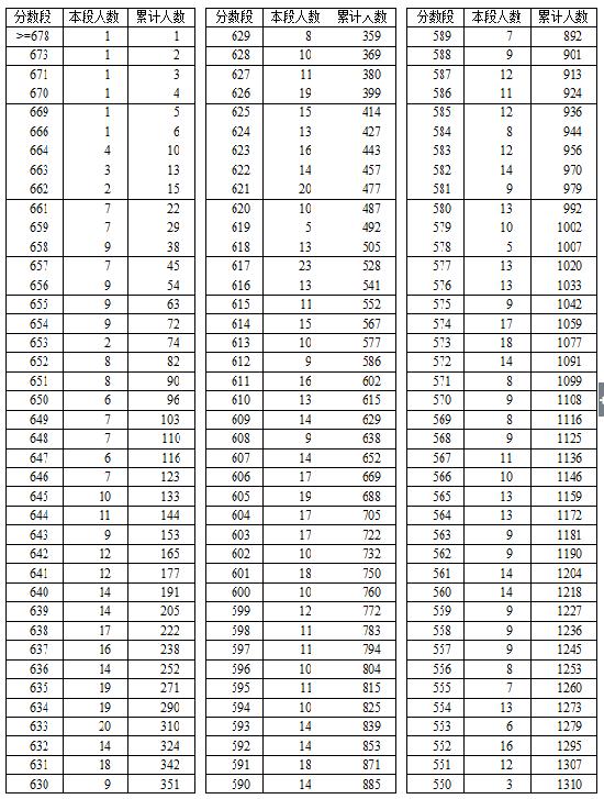 2016年湖北省技能高考总分成绩一分一段表(会