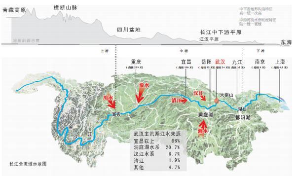 特殊地理位置决定武汉防汛压力 汛期来水易进