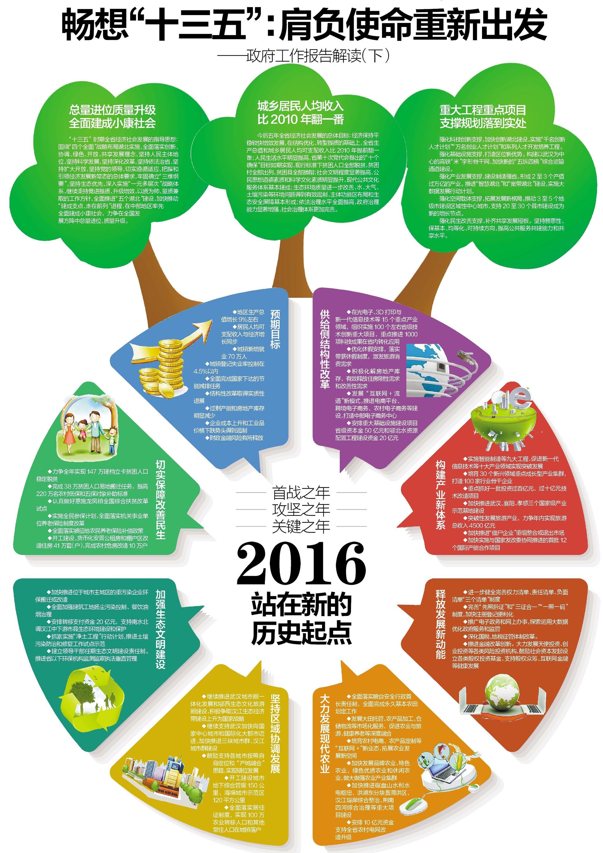 [2016湖北两会]政府工作报告解读(图表)