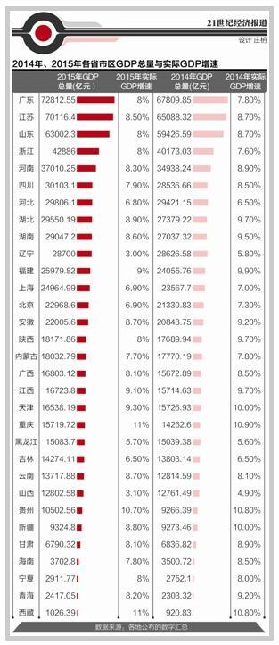 2015各省经济总量排名:四川崛起 东北三省整体