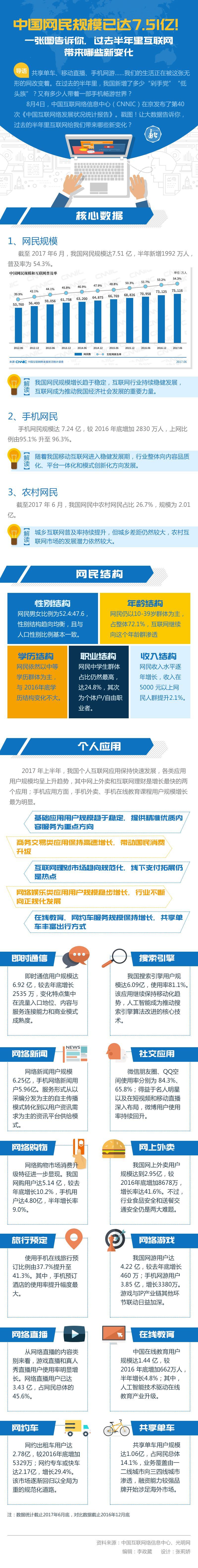 中国网民规模已达7.51亿!一张图告诉你,过去半年互联网带来哪些新变化