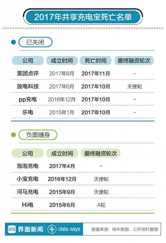 【图解】2017年至少8家共享充电宝出局 王思聪要赌赢了?