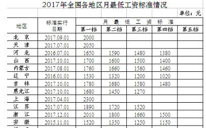 2017年全国各地最低工资出炉:5地月最低工资标准迈入2000元