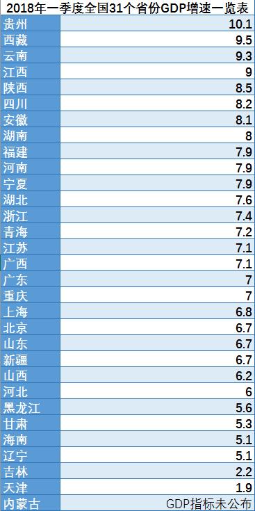 """18省份GDP增速跑赢全国!一季度国民经济运行""""开门红"""""""