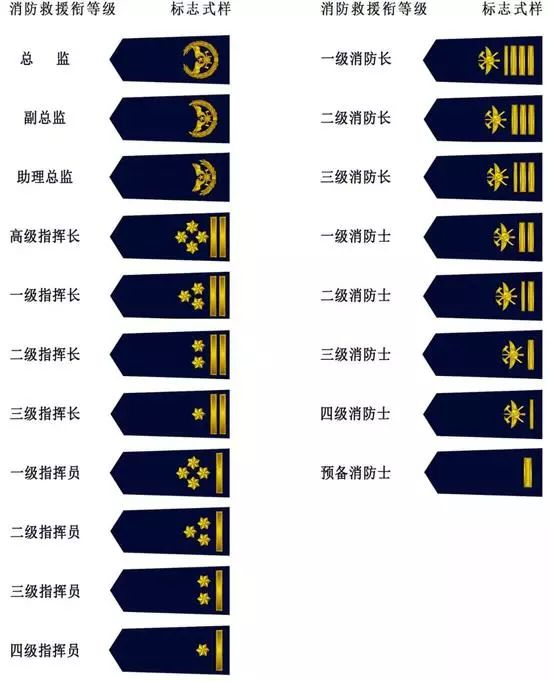 中国又设立了一种新衔级,除了军衔警衔,还有哪些你不知道