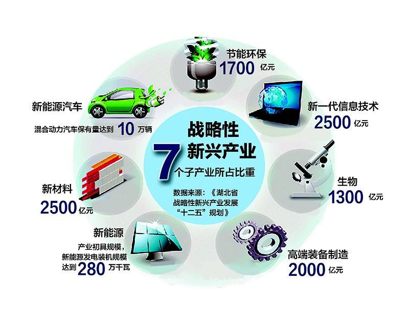 湖北战略性新兴产业冲击万亿 超百亿企业将达20家