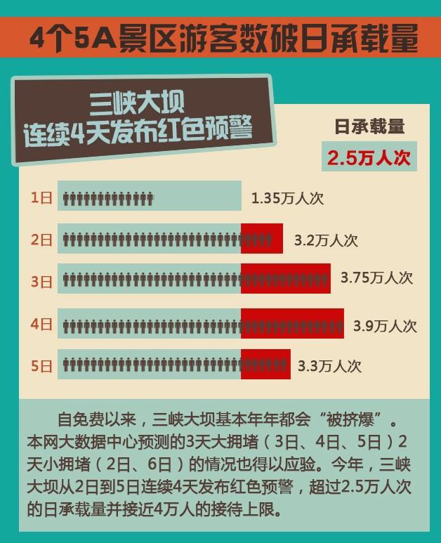 数据新闻:国庆长假湖北4个5a景区游客数破日承载量