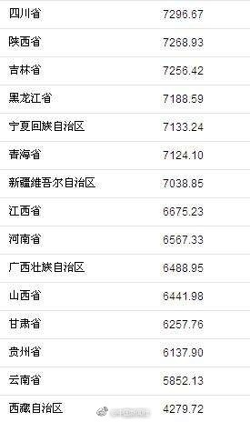 华西村人均收入_江苏省人均消费