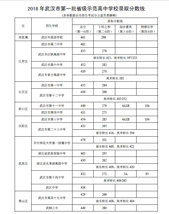 2018年武汉市第一批省级v省级笔记学校整理分数线录取高中政治高中公布图片