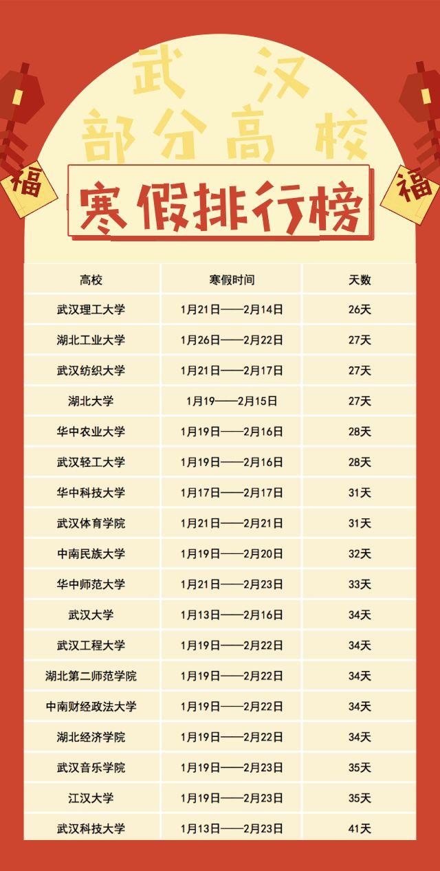 武汉18所高校寒假排行榜:武汉理工大学最短 武科大放假41天最长!