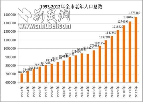 中国人口数量变化图_上海市老年人口数量