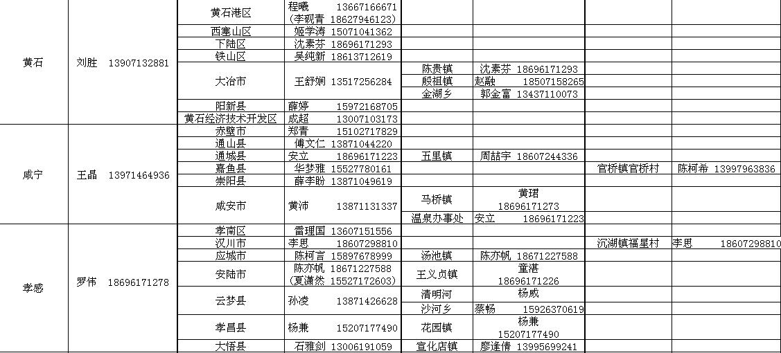 湖北日报新媒体集团新闻业务调研基地分配表