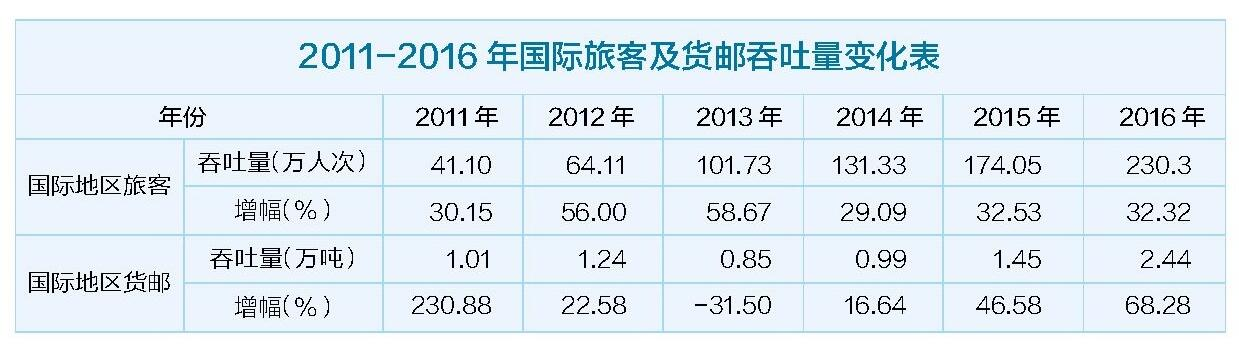 《武汉民航市场发展报告》发布 2020年武汉基本建成中部门户枢纽机场