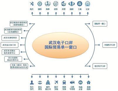 武汉电子口岸·国际贸易单一窗口上线