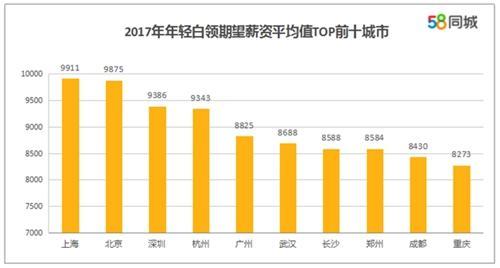 年轻白领平均期望薪酬前十大城市:武汉8688元/月排第六