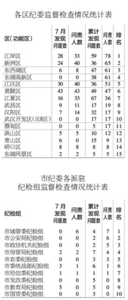 """武汉市治庸办紧盯""""双评议""""平台数据问题 上月问责247人"""