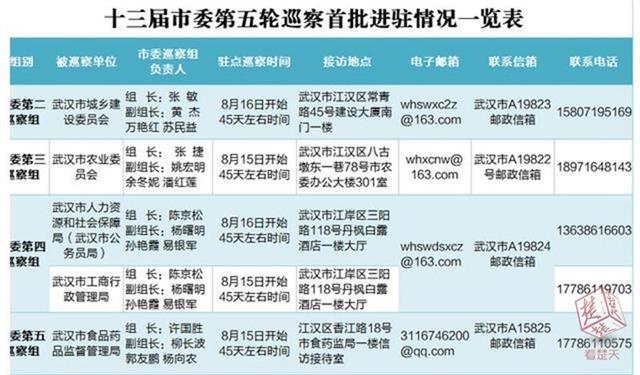 武汉将对11家单位开展巡察 首批进驻5家单位接受来电来访举报