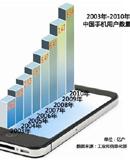 中国手机用户数量已达到10亿