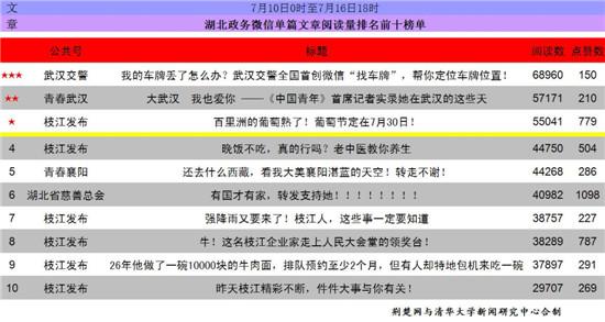 """湖北政务微信排行榜第93期出炉 """"湖北省慈善总会""""入围"""