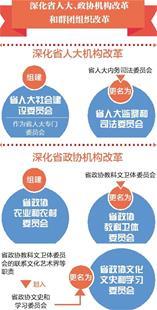 湖北省机构改革方案解读--深化省人大、政协机